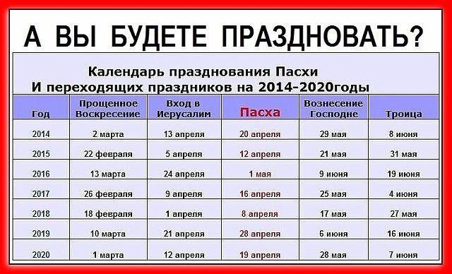 俄罗斯过去7年来的复活节举办时间