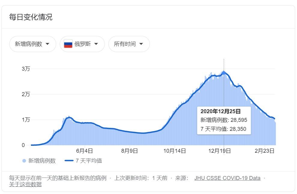 图为俄罗斯疫情指数2020年12月25日当日数据,这一天俄罗斯的疫情发病人数接近顶峰