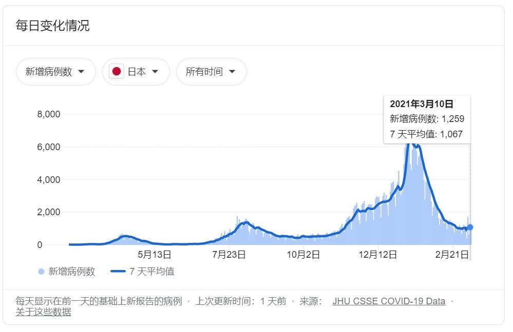 """日本疫情数据,作为一个出了名的守规矩的民族,民众对政府信任度较高,对于政令执行力也比许多欧洲国家强,所以日本疫情控制的很好。 最高峰于去年12月11日出现,也仅仅6000人每日,随后迅速下降,但是目前也进入了一个""""平缓期"""",每日也有大约1000人确诊,这个时期将会持续很长一段时间。"""