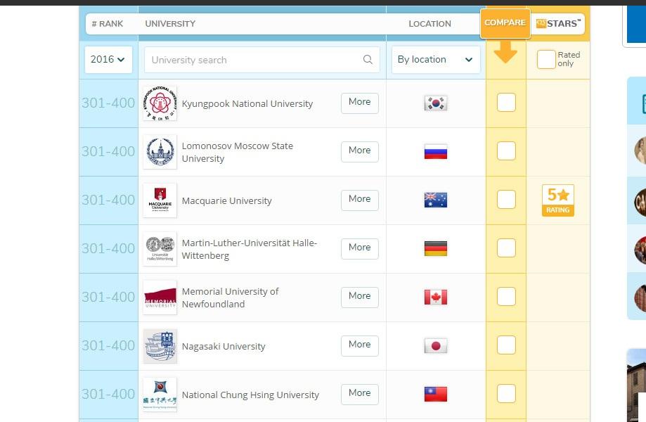 2016年的俄罗斯大学医学院排名第一的莫斯科国立大学医学系仅在320~330名之间