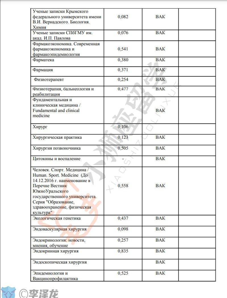 俄罗斯高等教育委员会期刊中被ВАК或Scopus收录的医学期刊列表