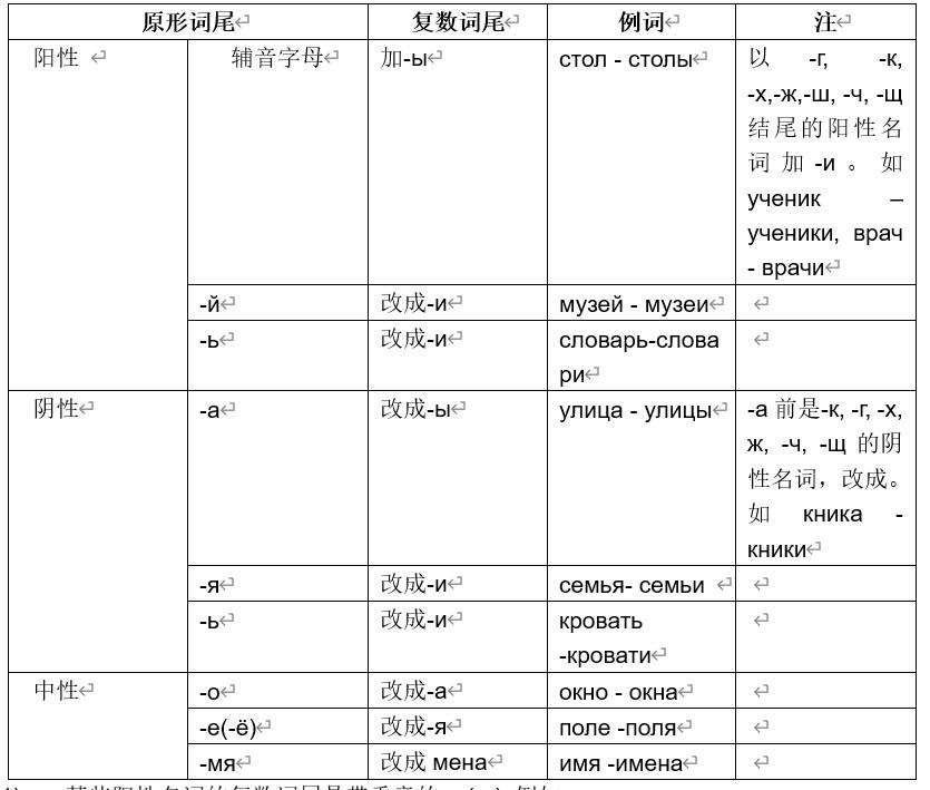 俄语名词复数变化表