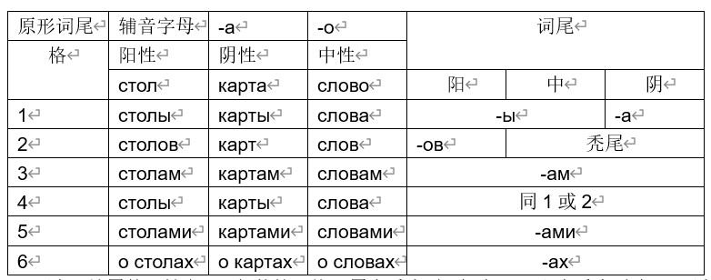 俄语名词格的变化和特征