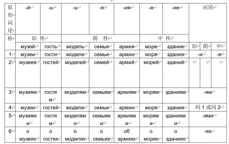 俄语六格的变化表
