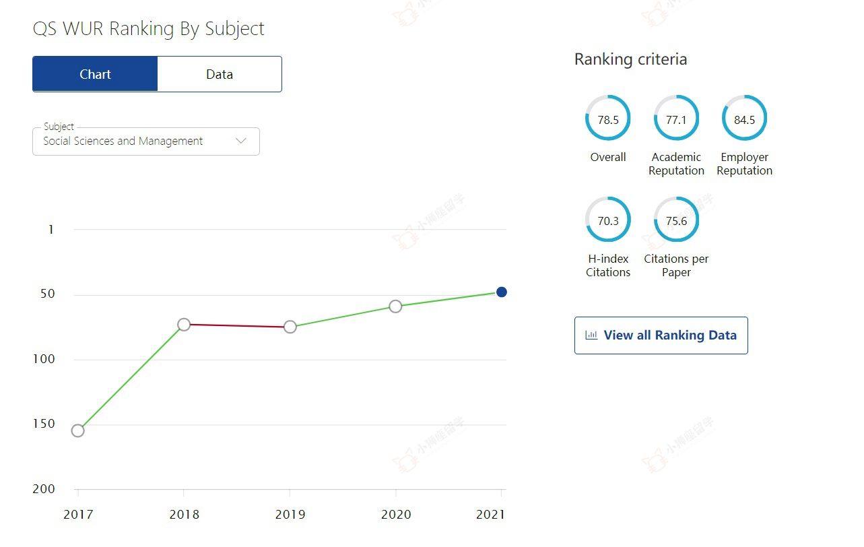 高等经济大学HSE的《社会科学和管理》专业排名全球50名