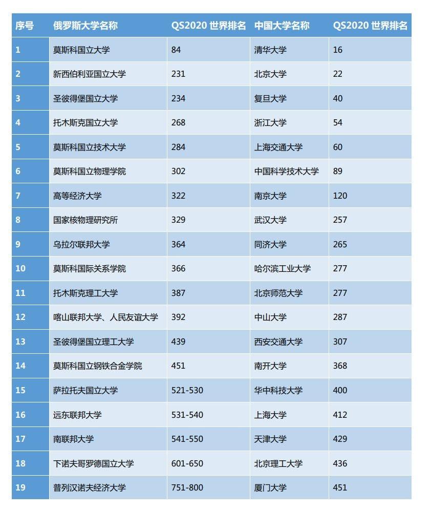 中国和俄罗斯高校2019-2020年全球排名