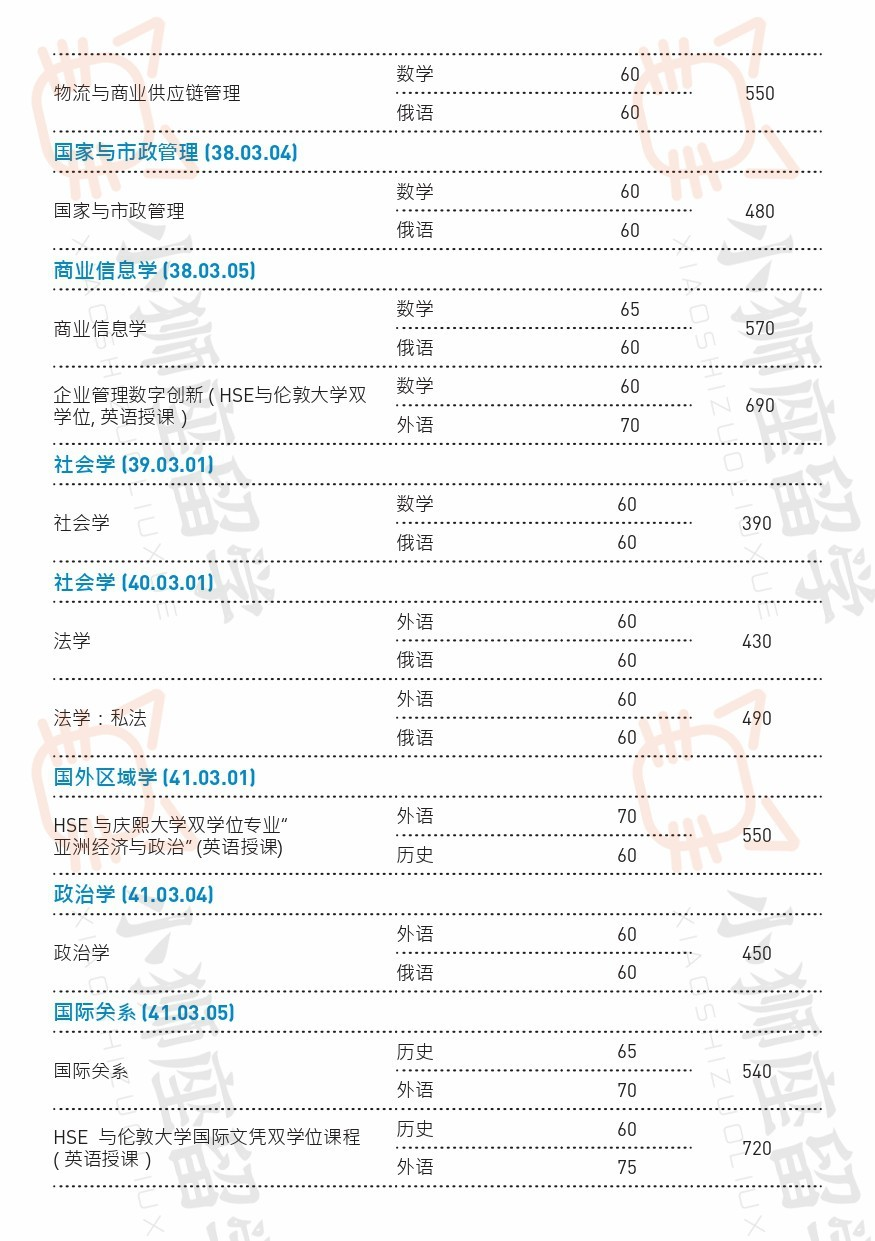 高等经济大学本科专业列表和学费|俄罗斯留学|俄罗斯大学